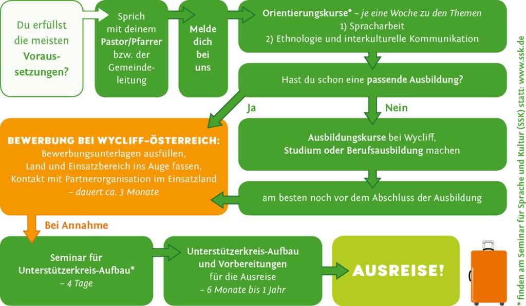 Flussdiagramm beschreibt den Weg zum Langzeit-Einsatz. Textinhalte siehe weiter unten. Grüne und orangene Blöcke mit Pfeilen.
